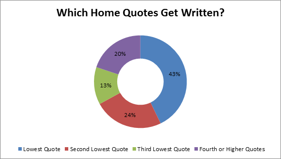 Which Home Quotes Get Written