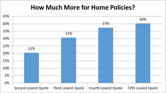 How Much More for Home Policies