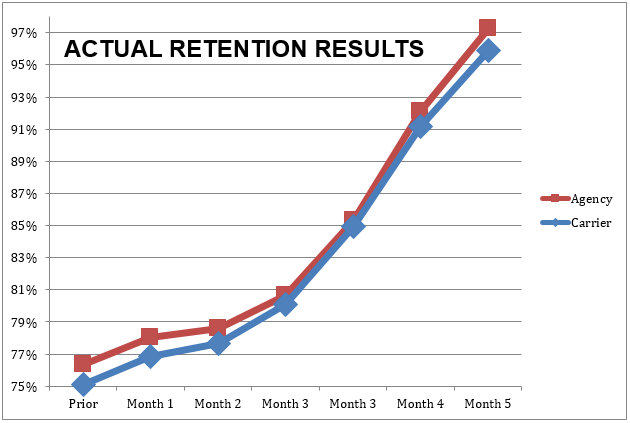Retention Center Results